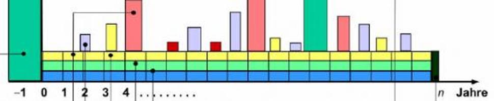 Lebenszyklus einer Immobilie