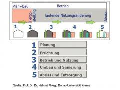 Der Lebenszyklus einer Immobilie-