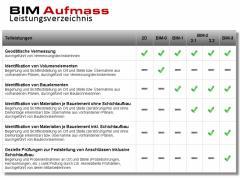 BIM Leistungsumfang-
